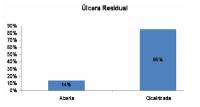 Fig 2: Porcentagem de doentes com úlcera cicatrizada após tratamento